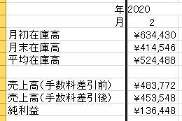 2月結果:物販 136,448円